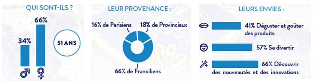 Foire de Paris infographie RM2