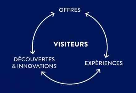 Triptyque de l'offre Foire de Paris