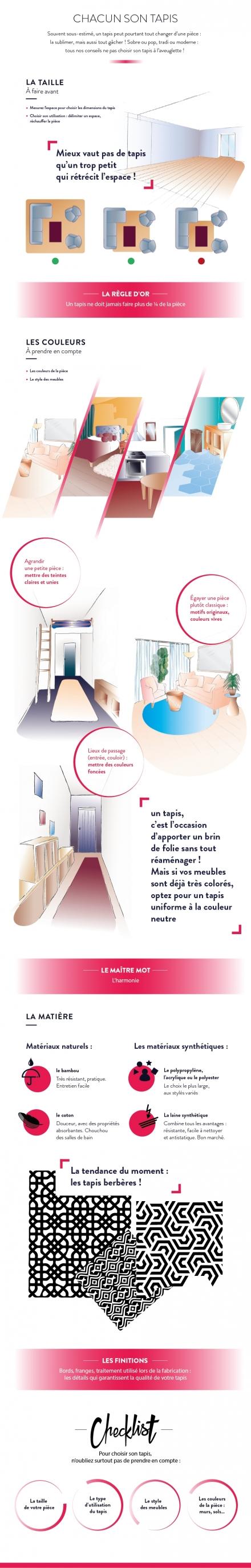 Foire de Paris - Inforgraphie Tapis
