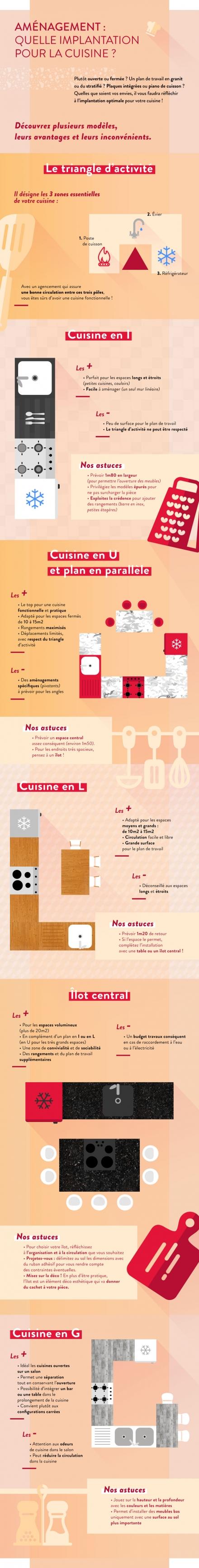 Infographie : quelle implantation pour sa cuisine